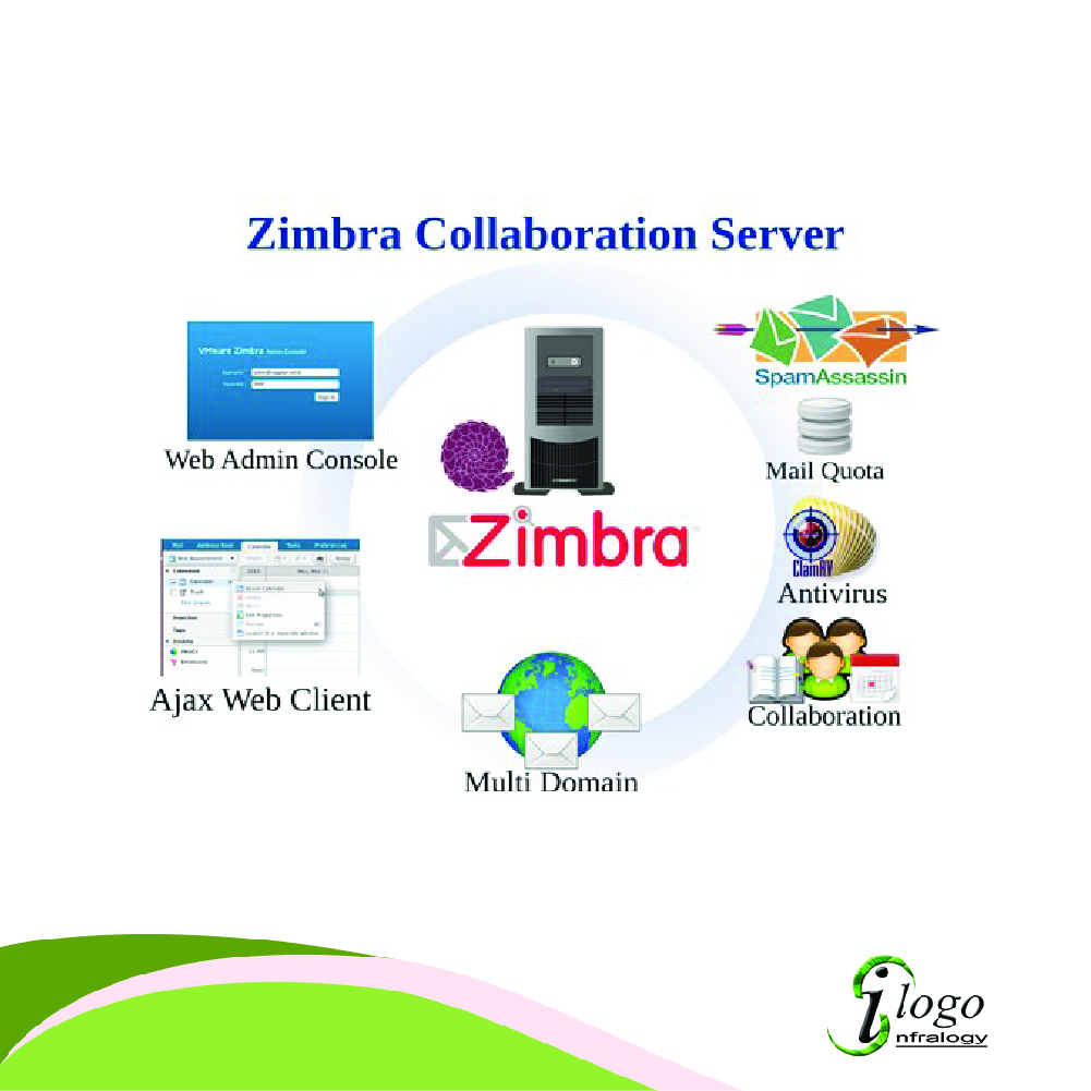 Jual Zimbra Collaboration Solution Murah - iLogopoint Solusi IT